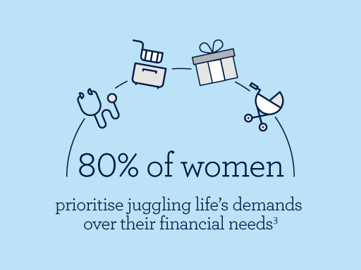 80% of women prioritise juggling life's demand