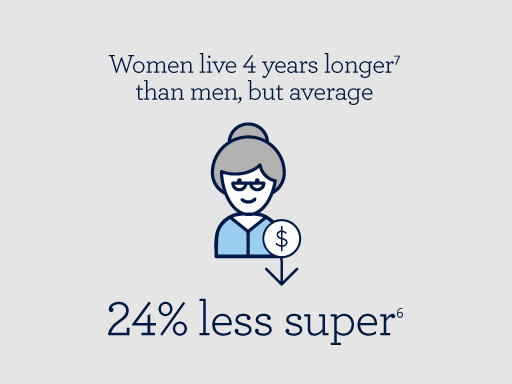Women on average live four years longer than men