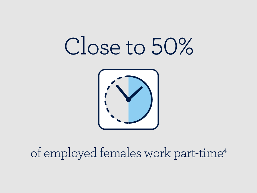 Close of half on employed females currently work part time